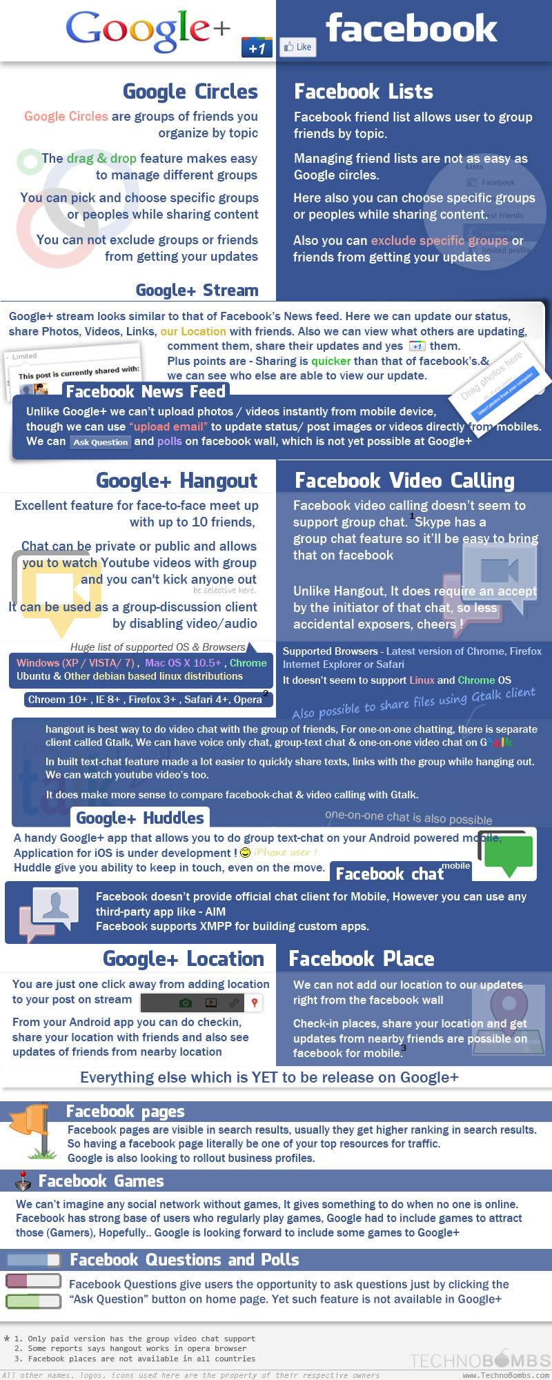 google plus vs facebook marketing analysis